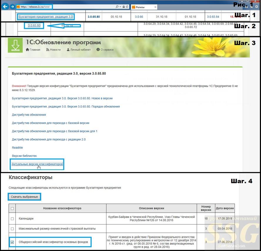 1С Бухгалтерия - актуальные версии классификатора