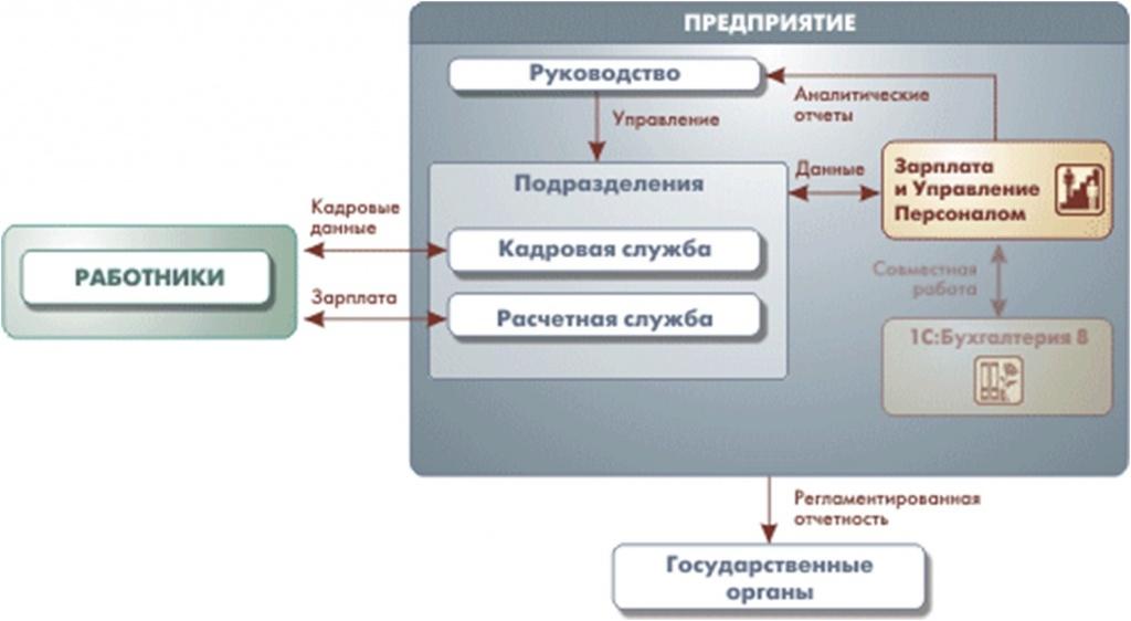 Схема работы блока 1С Зарплата и управление персоналом в 1С комплекте прикладных решений