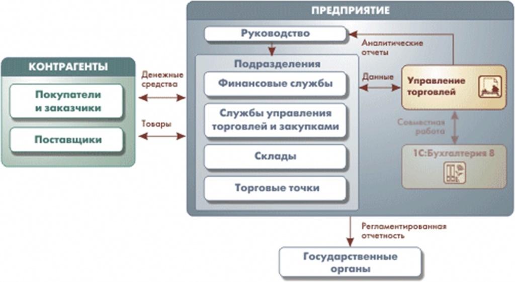 Схема работы 1С комплекта прикладных решений